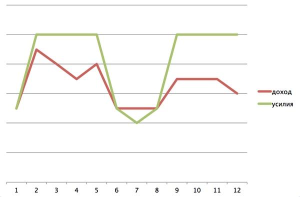 График усилий от доходов в молодости